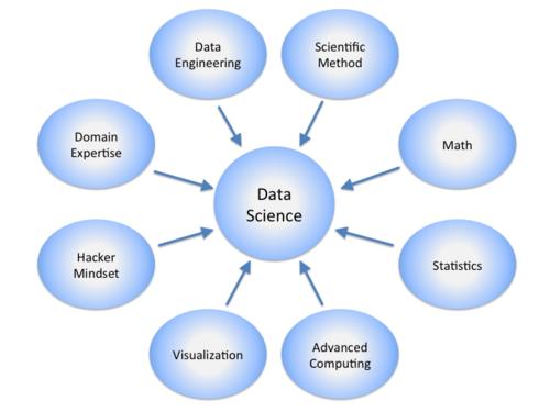 Data-Science-cosa-è Consulenze