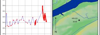 Hydrograph-Well-Location-341x120 Surfer Analisi Interattiva e Visualizzazione Prodotti Surfer