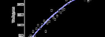Variograms-341x120 Surfer Analisi Interattiva e Visualizzazione Prodotti Surfer