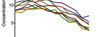 spaghetti_plot-341x120 Prism Analisi Interattiva e Visualizzazione Prism Prodotti