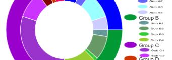 Create-2D-Doughnut-Plots-341x120 Grapher Analisi Interattiva e Visualizzazione Golden Software Prodotti
