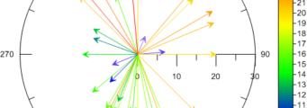 Create-Polar-Vector-Plots-341x120 Grapher Analisi Interattiva e Visualizzazione Golden Software Prodotti