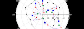 Polar-Graphs-341x120 Grapher Analisi Interattiva e Visualizzazione Golden Software Prodotti