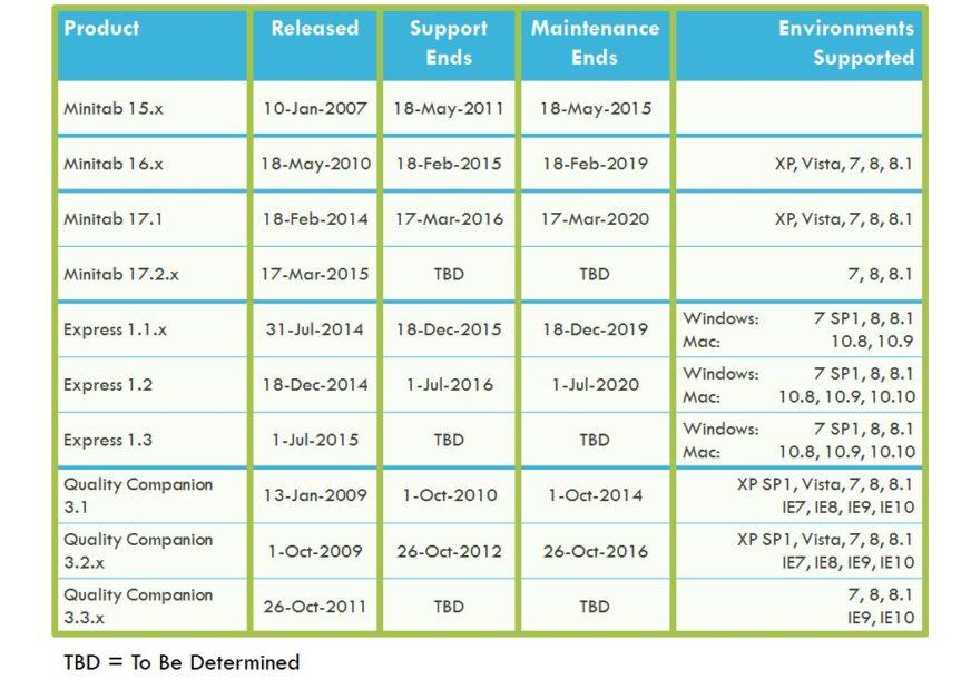 mnt-872x628 Politica di supporto e manutenzione per le licenze Minitab di tipo permanente Eventi, Corsi, Workshop News