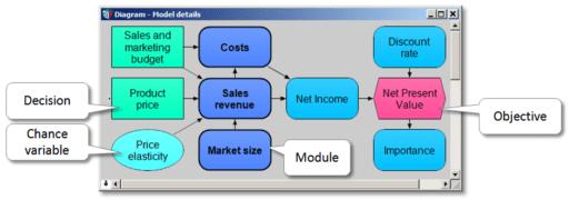 Influence_Diagram_-512x180 Lumina Analytica - Un approccio semplice ai Sistemi Complessi