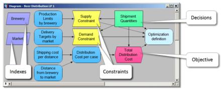 Potere_Ottimizzazione-442x182 Lumina Analytica - Un approccio semplice ai Sistemi Complessi
