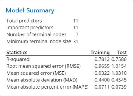 Model-Summary MINITAB
