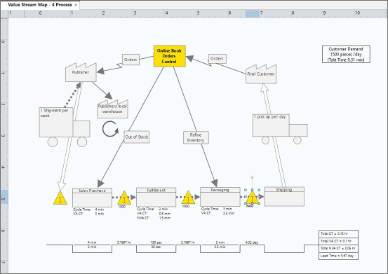 value-stream-map Minitab Workspace