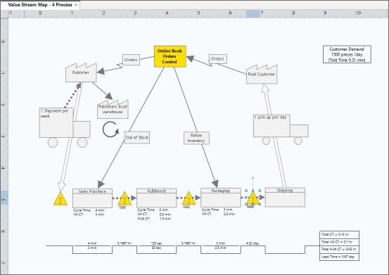 value-stream-map Minitab Workspace Analisi Dati, Statistica e Miglioramento continuo Brand News Minitab Minitab Suite Minitab Workspace News Prodotti Prodotti in primo piano Uncategorized