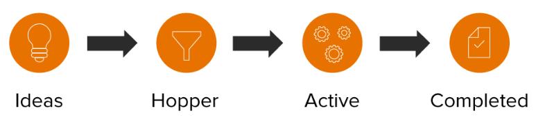 subpage-process Minitab Engage